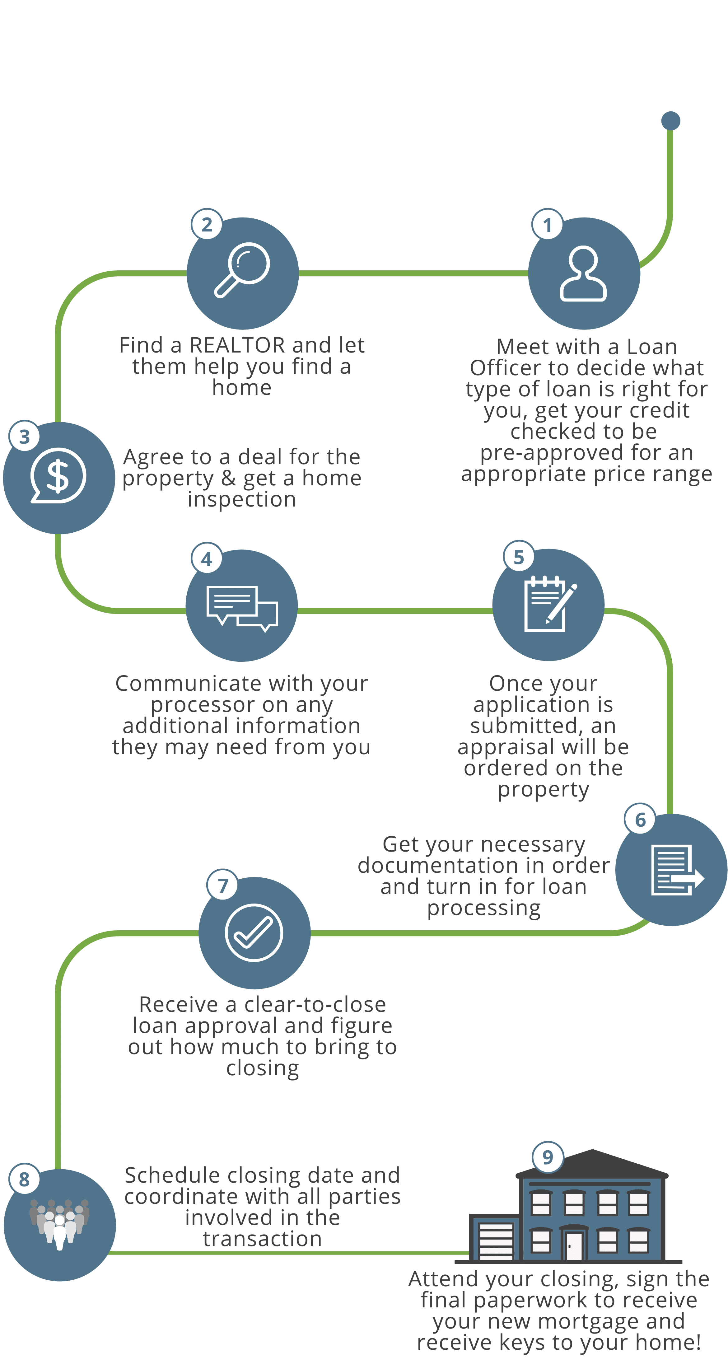 Our Process Compass Mortgage